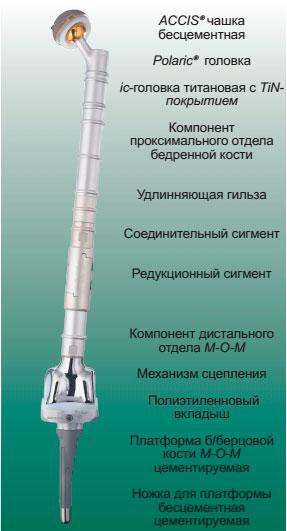MUTARS® имплантаты для тотального замещения бедренной кости